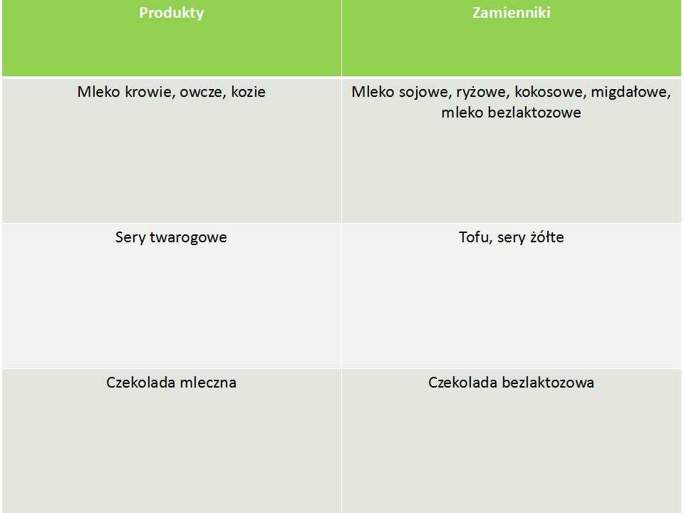 grafika-zamienniki-bezlaktozowe